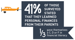 41% of kids learned their personal finance skills from their parents. 1/3 gave themselves a grade of C, D or F in financial literacy.