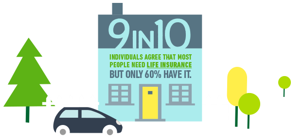 9 in 10 individuals agree that most people need life insurance but only 60% have it.