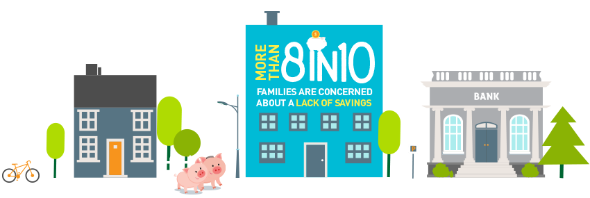 More than 8 in 10 families are concerned about a lack of savings.